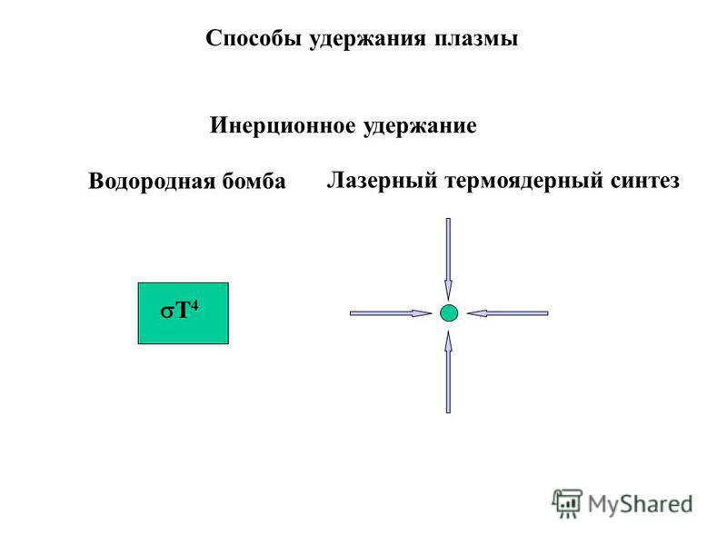 Способы удержания плазмы Инерционное удержание Водородная бомба Лазерный термоядерный синтез Т 4