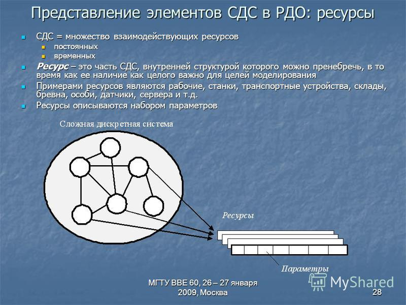 МГТУ ВВЕ 60, 26 – 27 января 2009, Москва 28 Представление элементов СДС в РДО: ресурсы СДС = множество взаимодействующих ресурсов СДС = множество взаимодействующих ресурсов постоянных постоянных временных временных Ресурс – это часть СДС, внутренней