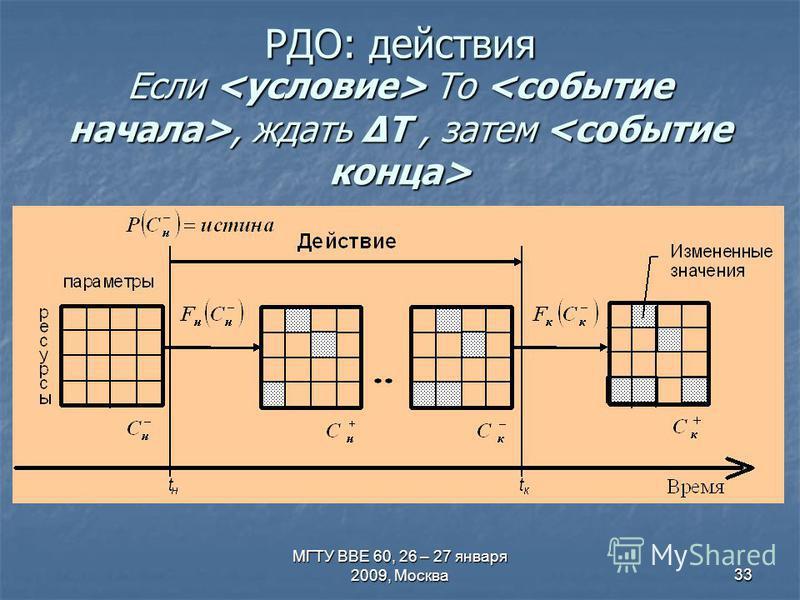 МГТУ ВВЕ 60, 26 – 27 января 2009, Москва 33 Если То, ждать ΔT, затем Если То, ждать ΔT, затем РДО: действия