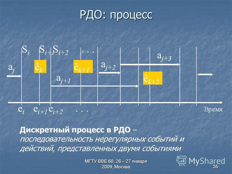 МГТУ ВВЕ 60, 26 – 27 января 2009, Москва 35 РДО: процесс Дискретный процесс в РДО – последовательность нерегулярных событий и действий, представленных двумя событиями SiSi ajaj eiei e i+1 e i+2... S i+1 S i+2... êkêk ê k+1 ê k+2 a j+1 a j+2 a j+3