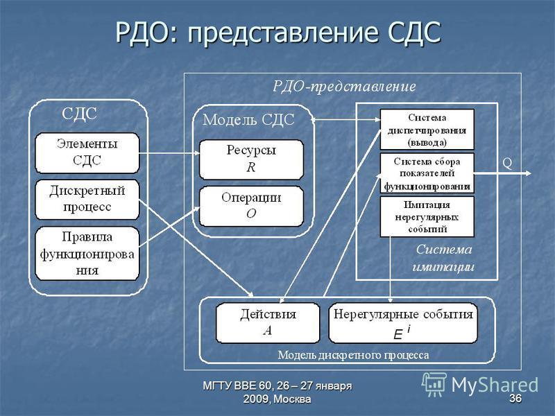МГТУ ВВЕ 60, 26 – 27 января 2009, Москва 36 РДО: представление СДС