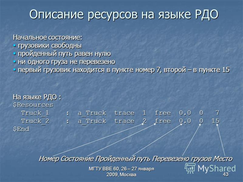 МГТУ ВВЕ 60, 26 – 27 января 2009, Москва 43 Начальное состояние: грузовики свободны грузовики свободны пройденный путь равен нулю пройденный путь равен нулю ни одного груза не перевезено ни одного груза не перевезено первый грузовик находится в пункт