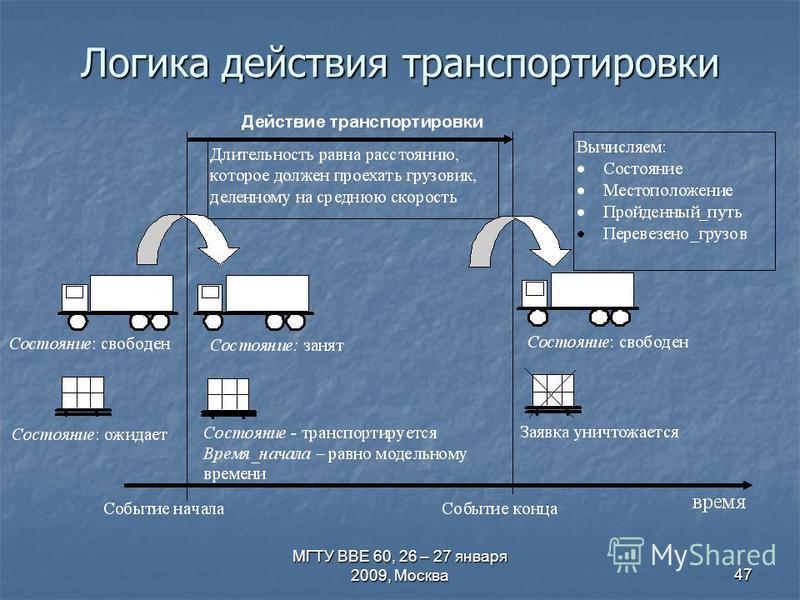 МГТУ ВВЕ 60, 26 – 27 января 2009, Москва 47 Логика действия транспортировки