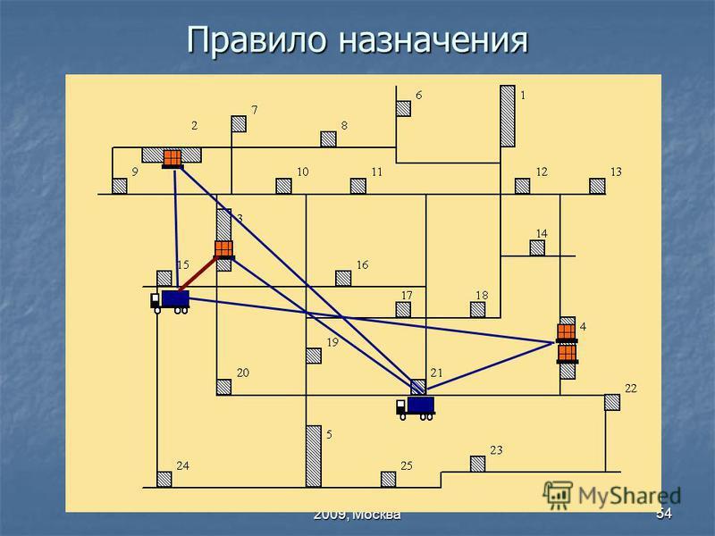 МГТУ ВВЕ 60, 26 – 27 января 2009, Москва 54 Правило назначения