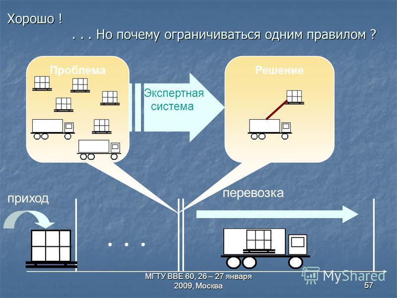 МГТУ ВВЕ 60, 26 – 27 января 2009, Москва 57 Хорошо !... Но почему ограничиваться одним правилом ? перевозка Проблема приход... Решение Экспертная система...