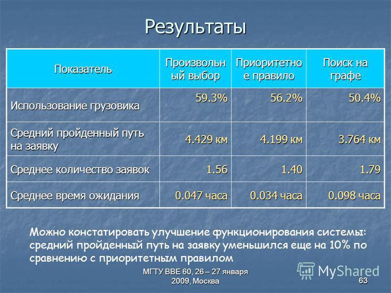 МГТУ ВВЕ 60, 26 – 27 января 2009, Москва 63 Результаты Показатель Произвольн ый выбор Приоритетно е правило Поиск на графе Использование грузовика 59.3%56.2%50.4% Средний пройденный путь на заявку 4.429 км 4.199 км 3.764 км Среднее количество заявок