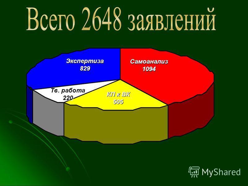 Самоанализ 1094 КП к ВК 505 Экспертиза 829 Тв. работа 220