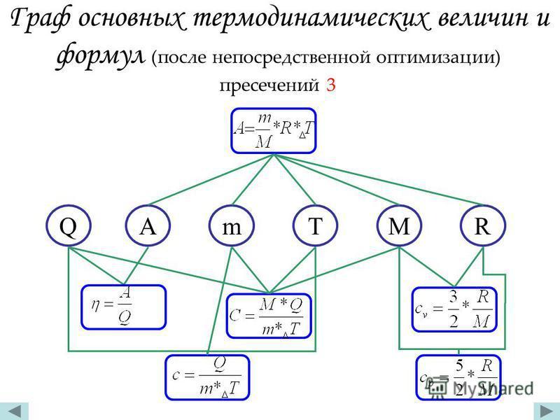 Граф основных термодинамических величин и формул (после непосредственной оптимизации) пресечений 3 QAmTMR