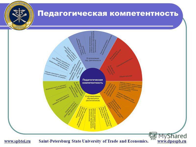 www.spbtei.ru Saint-Petersburg State University of Trade and Economics. www.dpospb.ru Педагогическая компетентность