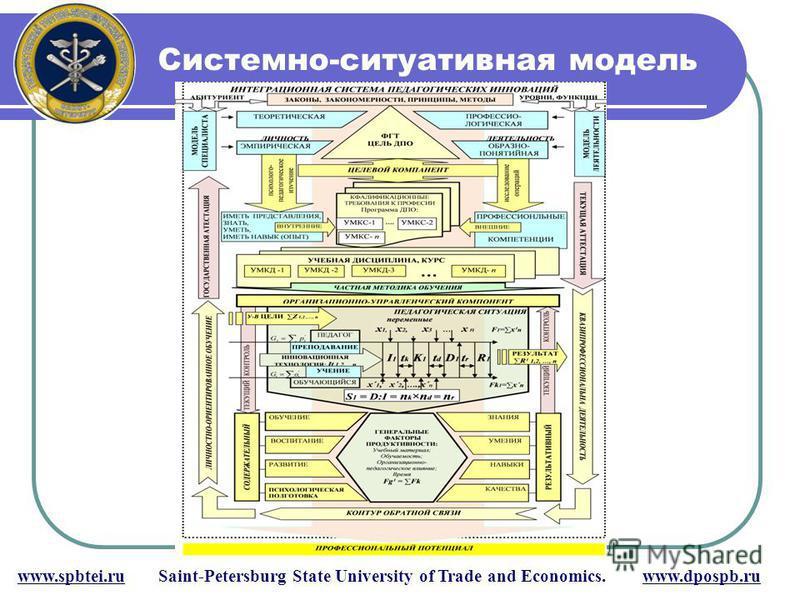 Системно-ситуативная модель www.spbtei.ru Saint-Petersburg State University of Trade and Economics. www.dpospb.ru