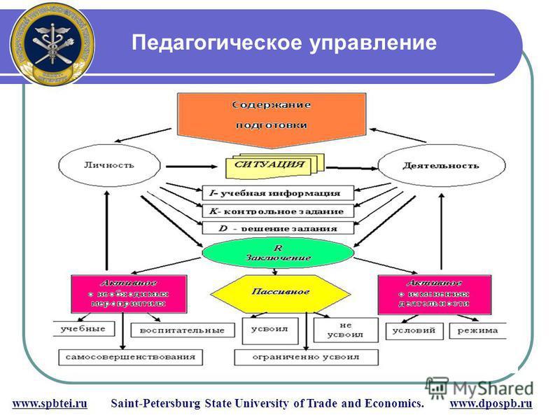 Педагогическое управление www.spbtei.ru Saint-Petersburg State University of Trade and Economics. www.dpospb.ru