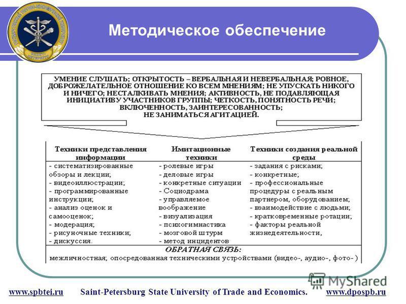 Методическое обеспечение www.spbtei.ru Saint-Petersburg State University of Trade and Economics. www.dpospb.ru