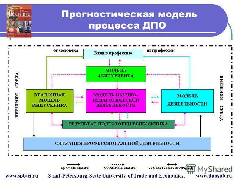 Прогностическая модель процесса ДПО www.spbtei.ru Saint-Petersburg State University of Trade and Economics. www.dpospb.ru