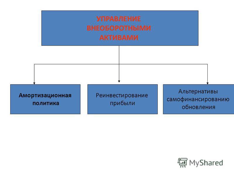Процесс управления внеоборотными активами предприятия часть общего процесса управления активами предприятия, организующий финансовое обеспечение их приобретения, обновления и высокую эффективность их использования. В системе формирования и реализации