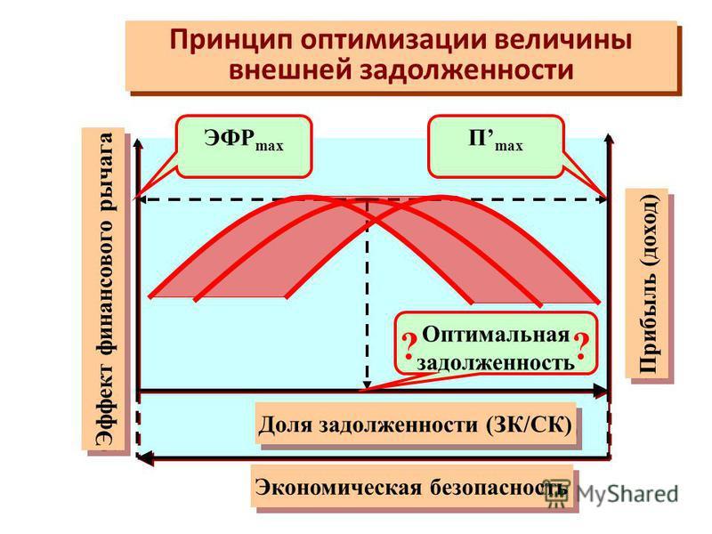 Структура эффекта финансового рычага Структура эффекта финансового рычага ЭФР = Плечо финансового рычага (ПФР) Дифференциал финасового рычага (ДФР) ЭФР=ПФР*ДФР * Эффект финансового рычага (ЭФР) =