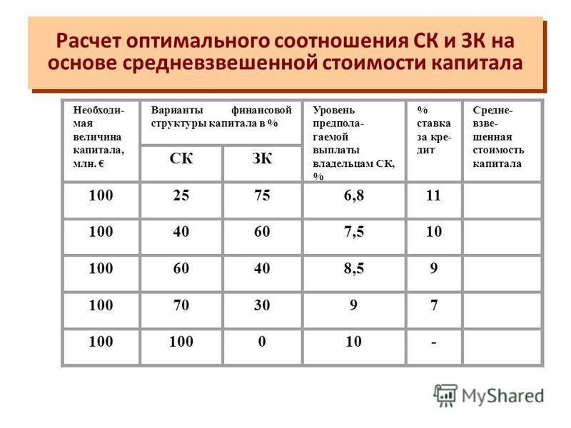 Предприятие решило приобрести новое оборудование стоимостью 12 млн.руб. Анализ проекта показал, что он может быть профинансирован на 30% за счет дополнительной эмиссии акций и на 70% за счет заемного капитала. Средняя ставка по кредиту 10%, а акционе