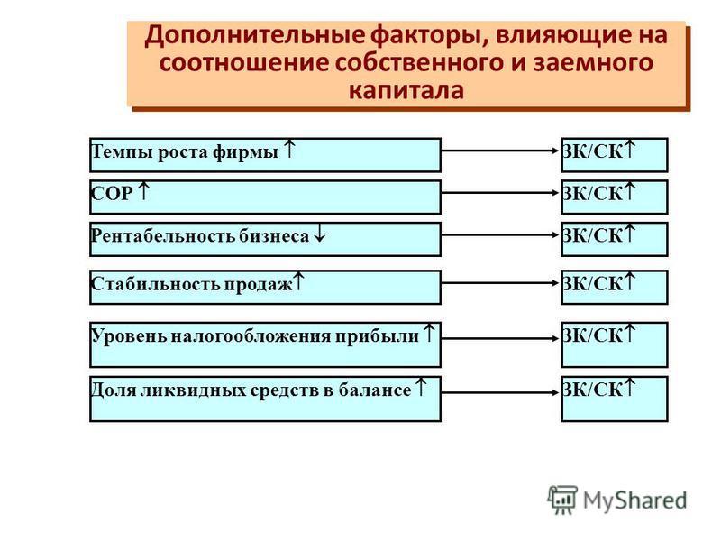 Расчет оптимального соотношения СК и ЗК на основе средневзвешенной стоимости капитала Расчет оптимального соотношения СК и ЗК на основе средневзвешенной стоимости капитала Необходи- мая величина капитала, млн. Варианты финансовой структуры капитала в