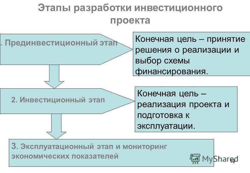 19 Этапы разработки инвестиционного проекта 1. Прединвестиционный этап 2. Инвестиционный этап 3. Эксплуатационный этап и мониторинг экономических показателей Конечная цель – принятие решения о реализации и выбор схемы финансирования. Конечная цель –