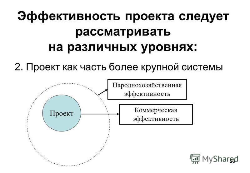 26 Эффективность проекта следует рассматривать на различных уровнях: 2. Проект как часть более крупной системы Проект Коммерческая эффективность Народнохозяйственная эффективность