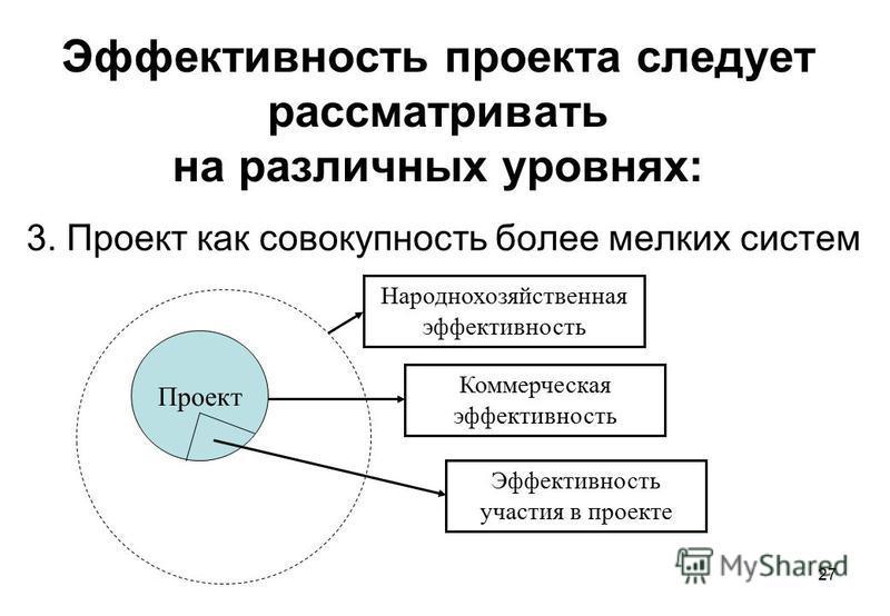 27 Эффективность проекта следует рассматривать на различных уровнях: 3. Проект как совокупность более мелких систем Проект Коммерческая эффективность Народнохозяйственная эффективность Эффективность участия в проекте