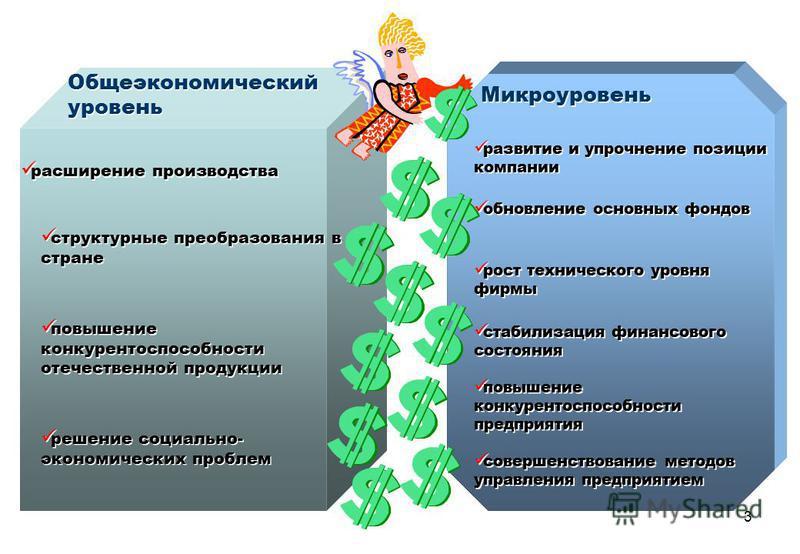 3 Общеэкономический уровень Микроуровень расширение производства структурные преобразования в стране повышение конкурентоспособности отечественной продукции решение социально- экономических проблем развитие и упрочнение позиции компании обновление ос