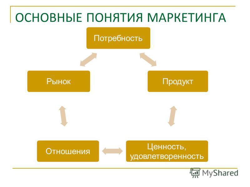 ОСНОВНЫЕ ПОНЯТИЯ МАРКЕТИНГА Потребность Продукт Ценность, удовлетворенность Отношения Рынок