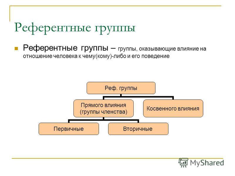 Референтные группы Референтные группы – группы, оказывающие влияние на отношение человека к чему(кому)-либо и его поведение Реф. группы Прямого влияния (группы членства) Первичные Вторичные Косвенного влияния