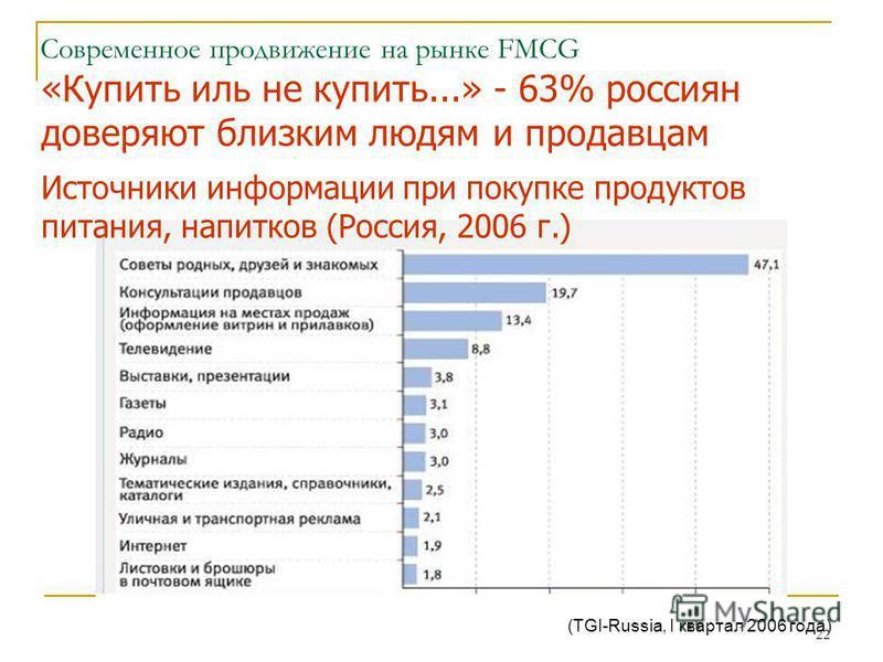 22 Современное продвижение на рынке FMCG «Купить иль не купить...» - 63% россиян доверяют близким людям и продавцам Источники информации при покупке продуктов питания, напитков (Россия, 2006 г.) (TGI-Russia, I квартал 2006 года)
