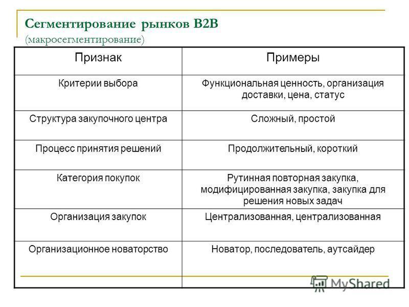 Сегментирование рынков В2В (макросегментирование) Признак Примеры Критерии выбора Функциональная ценность, организация доставки, цена, статус Структура закупочного центра Сложный, простой Процесс принятия решений Продолжительный, короткий Категория п