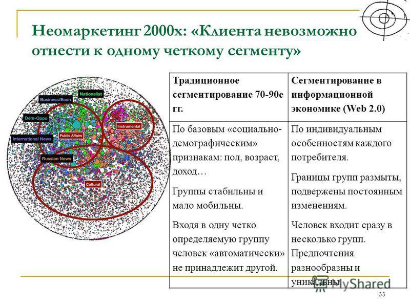 Неомаркетинг 2000 х: «Клиента невозможно отнести к одному четкому сегменту» 33 Традиционное сегментирование 70-90 е гг. Сегментирование в информационной экономике (Web 2.0) По базовым «социально- демографическим» признакам: пол, возраст, доход… Групп