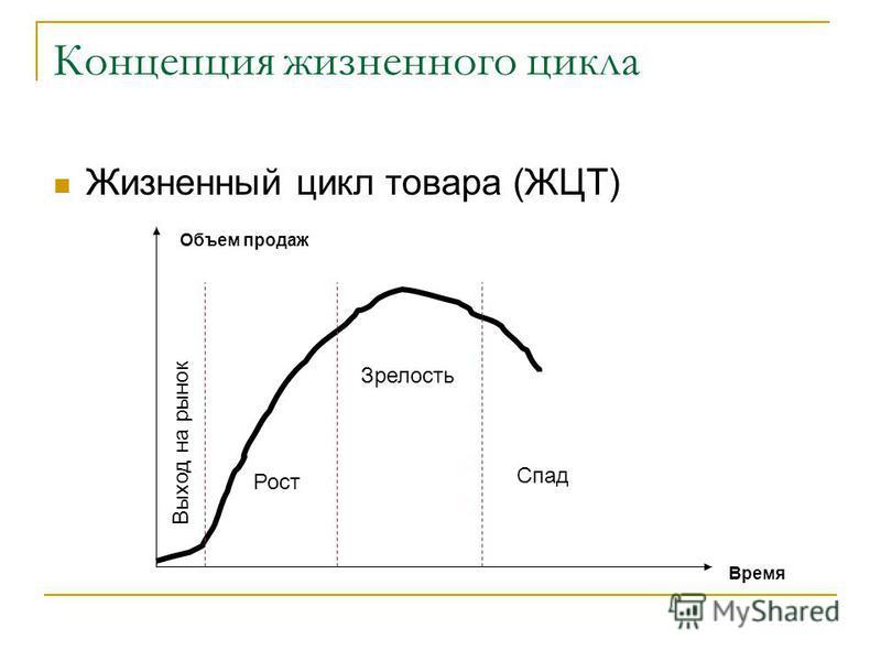 Концепция жизненного цикла Жизненный цикл товара (ЖЦТ) Выход на рынок Рост Зрелость Спад Объем продаж Время
