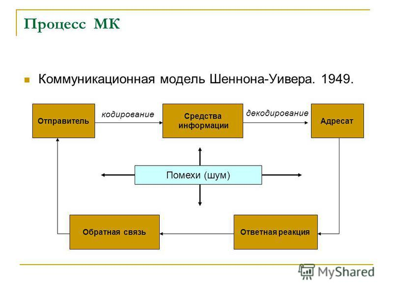 Процесс МК Коммуникационная модель Шеннона-Уивера. 1949. Отправитель Средства информации Адресат Ответная реакция Обратная связь кодирование декодирование Помехи (шум)