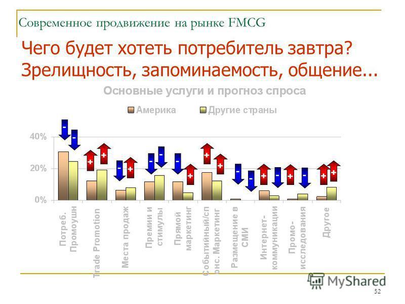 52 Современное продвижение на рынке FMCG Чего будет хотеть потребитель завтра? Зрелищность, запоминаемость, общение... - + + - - + - - - + + + - - - + - + + +