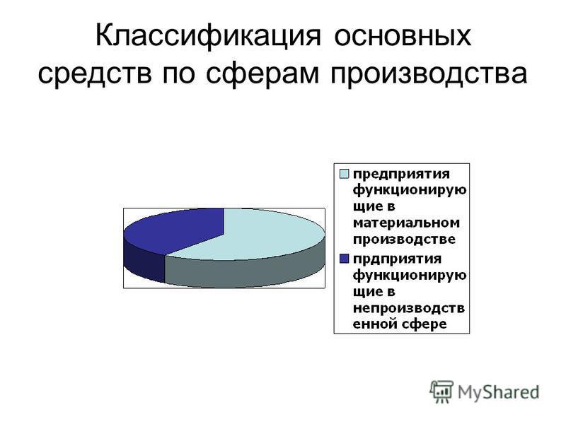 Классификация основных средств по сферам производства