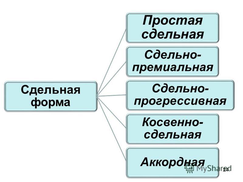 24 Сдельная форма Простая сдельная Сдельно- премиальная Сдельно- прогрессивная Косвенно- сдельная Аккордная