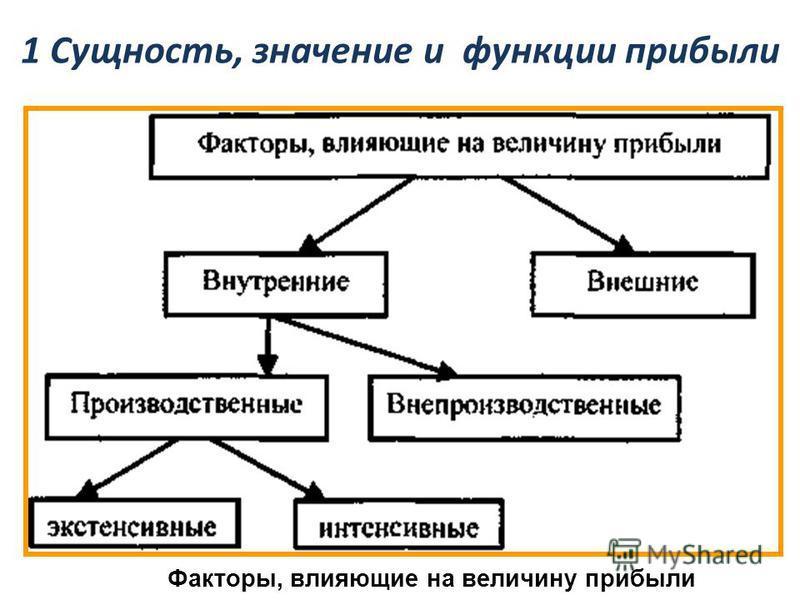 1 Сущность, значение и функции прибыли Прибыль является критерием и показателем эффективности деятельности предприятия, выступая его конечным финансово-экономическим результатом. Прибыль обладает стимулирующей функцией. Прибыль – основной источник пр