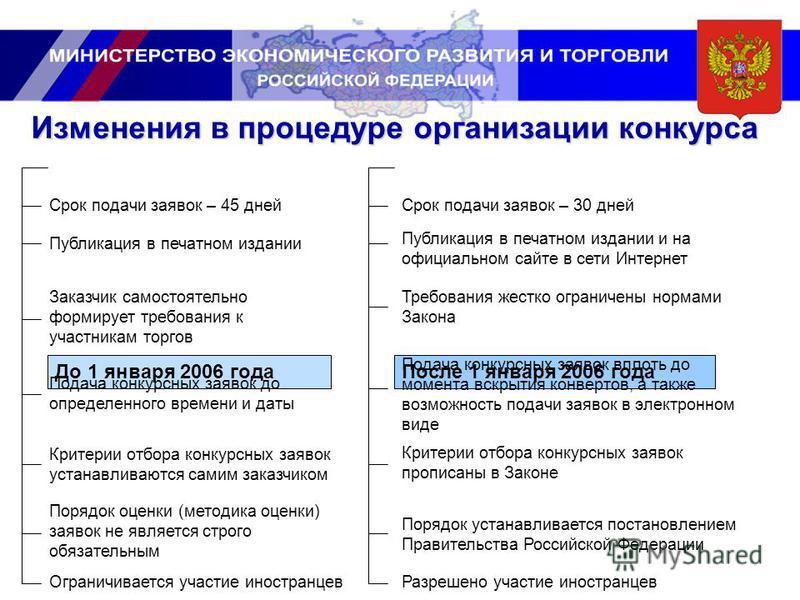 Изменения в процедуре организации конкурса До 1 января 2006 года После 1 января 2006 года Срок подачи заявок – 45 дней Срок подачи заявок – 30 дней Публикация в печатном издании Публикация в печатном издании и на официальном сайте в сети Интернет Зак