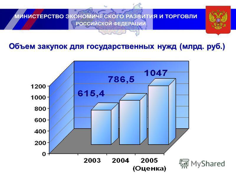 Объем закупок для государственных нужд (млрд. руб.)