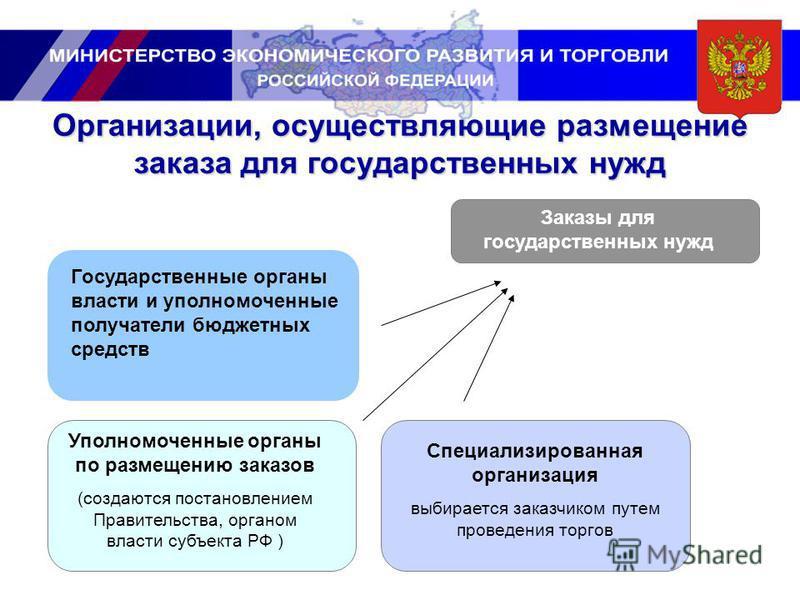 Организации, осуществляющие размещение заказа для государственных нужд Государственные органы власти и уполномоченные получатели бюджетных средств Уполномоченные органы по размещению заказов (создаются постановлением Правительства, органом власти суб