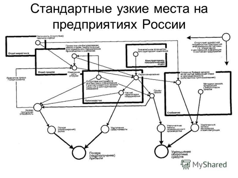 Стандартные узкие места на предприятиях России
