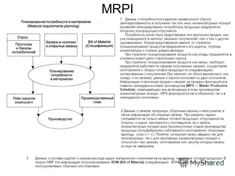MRPI 1. Данные о потребности в изделиях независимого спроса: заинтересованность в получении тех или иных номенклатурных позиций проявляет непосредственно потребитель продукции предприятия, которому эта продукция отгружается. Потребность может быть пр