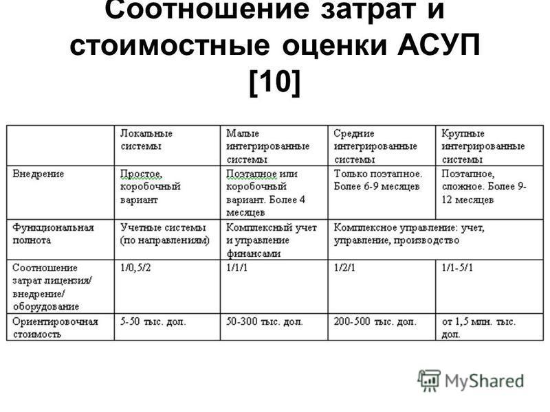 Соотношение затрат и стоимостные оценки АСУП [10]