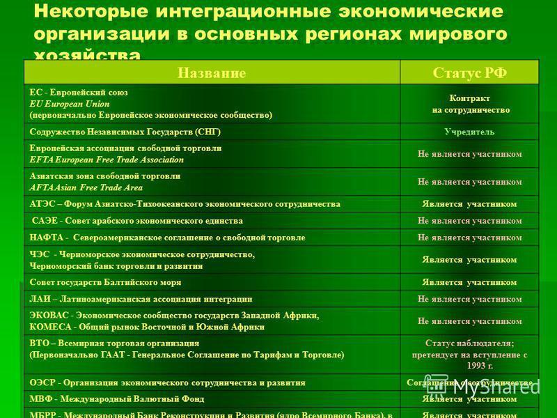 Некоторые интеграционные экономические организации в основных регионах мирового хозяйства Название Статус РФ ЕС - Европейский союз EU European Union (первоначально Европейское экономическое сообщество) Контракт на сотрудничество Содружество Независим