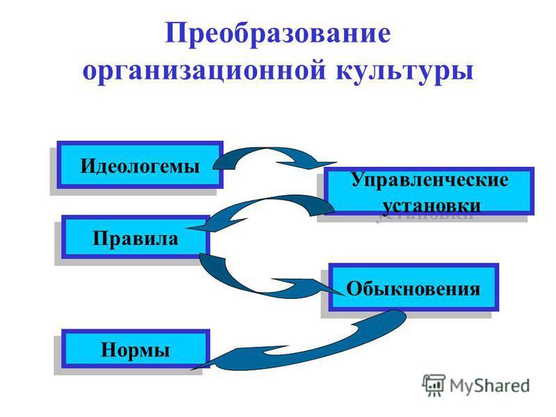 Преобразование организационной культуры Идеологемы Управленческие установки Управленческие установки Правила Обыкновения Нормы