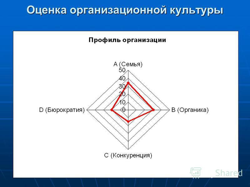 Оценка организационной культуры