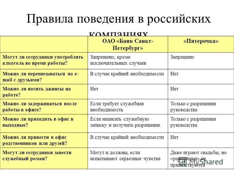 Правила поведения в российских компаниях ОАО «Банк Санкт- Петербург» «Пятерочка» Могут ли сотрудники употреблять алкоголь во время работы? Запрещено, кроме исключительных случаев Запрещено Можно ли переписываться по e- mail с друзьями? В случае крайн