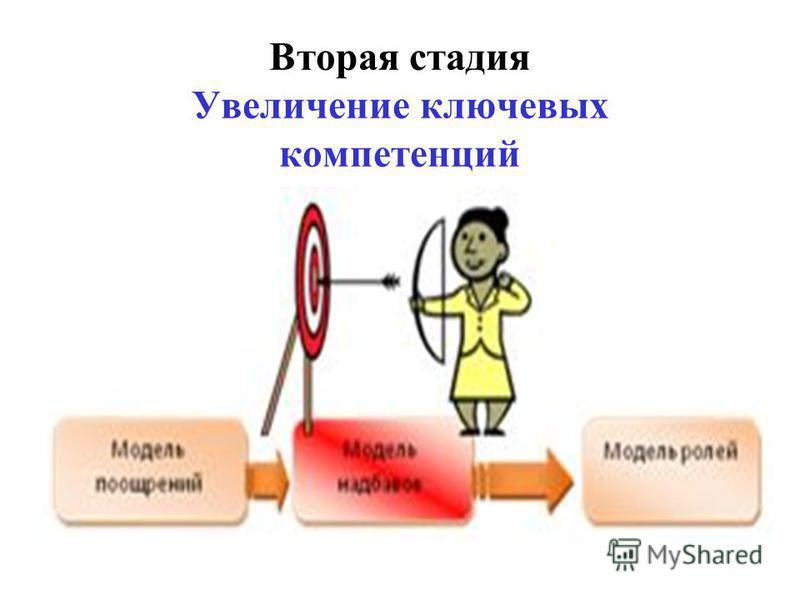 Вторая стадия Увеличение ключевых компетенций