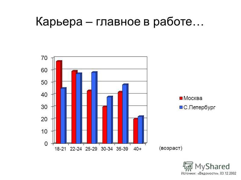 Источник: «Ведомости», 03.12.2002 Карьера – главное в работе… (возраст)