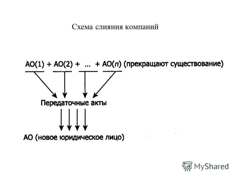Схема слияния компаний