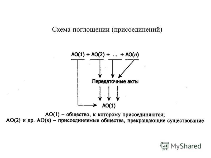 Схема поглощении (присоединений)